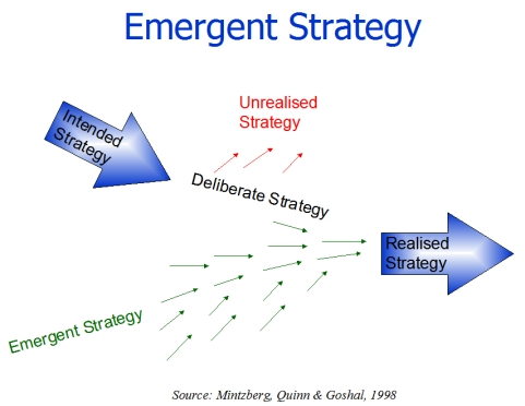 what extent was honda apparent strategy deliberate and or emergent Strategic management at honda made a distinction between deliberate strategy and emergent strategy reconciling the apparent dichotomies.