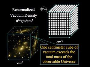 renormalized-vacuum-density