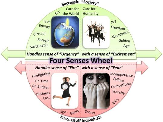 four-senses-wheel